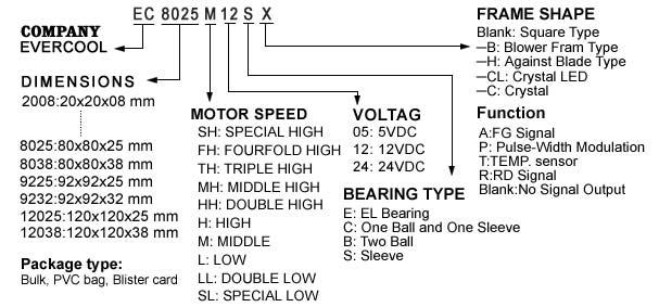 Model Number System